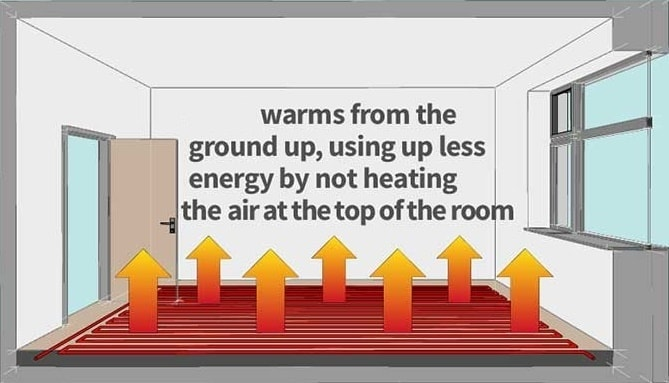 underfloor heating energy-efficiency and running costs