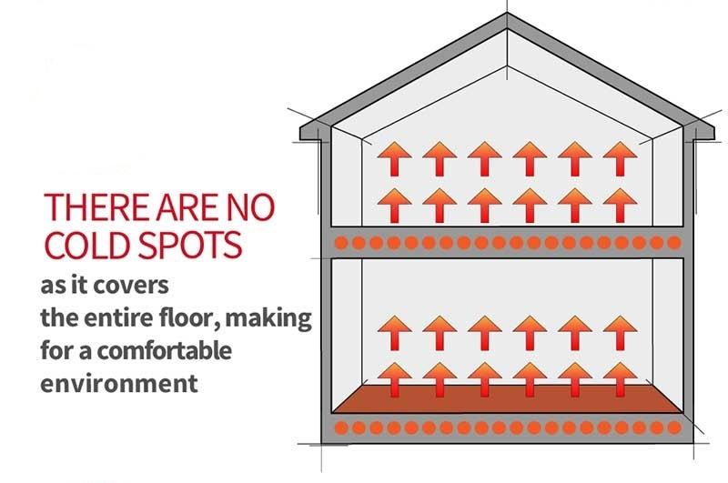 underfloor heating energy efficiency