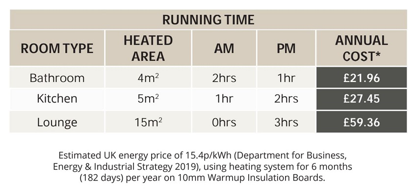 UFH Running cost