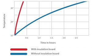 Reduce Your Underfloor Heating Costs by Reducing Your Ramp-up Time